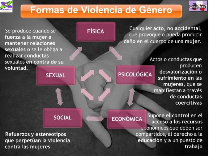 Formas de violencia de genero